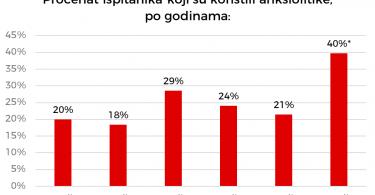 Zabrinjavajuća statistika o procentu studenata koji su uzimali anksiolitike.