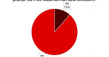 Beta blokatore koristi manji broj studenata.
