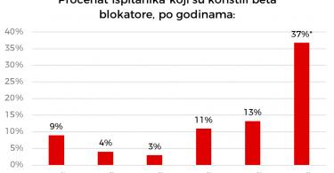 Procenat studenata koji koriste beta blokatore raste sa godinom studija.