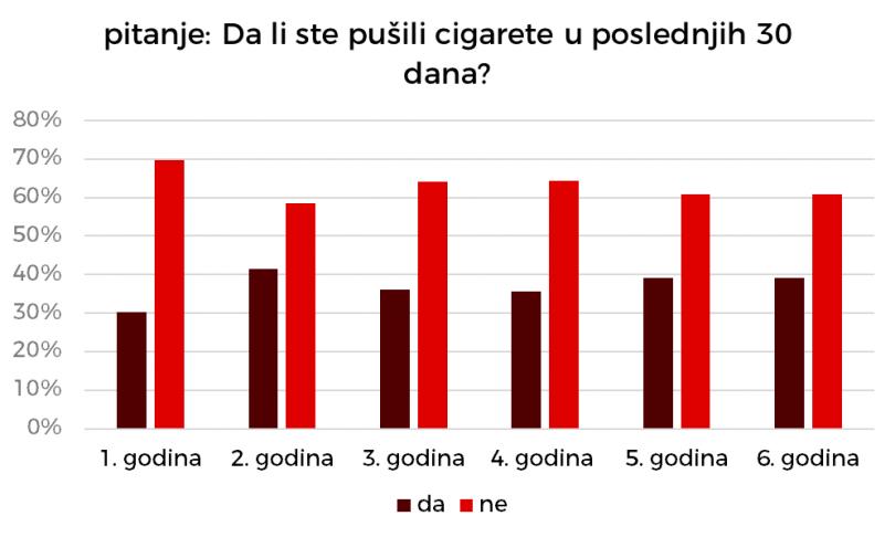 Broj pušača se nažalost ne menja.