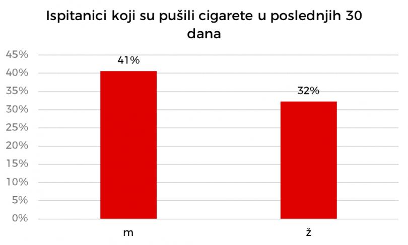 Veći deo pušača čine muškarci.