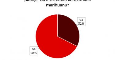 Skoro trećina studenata je probala marihuanu.