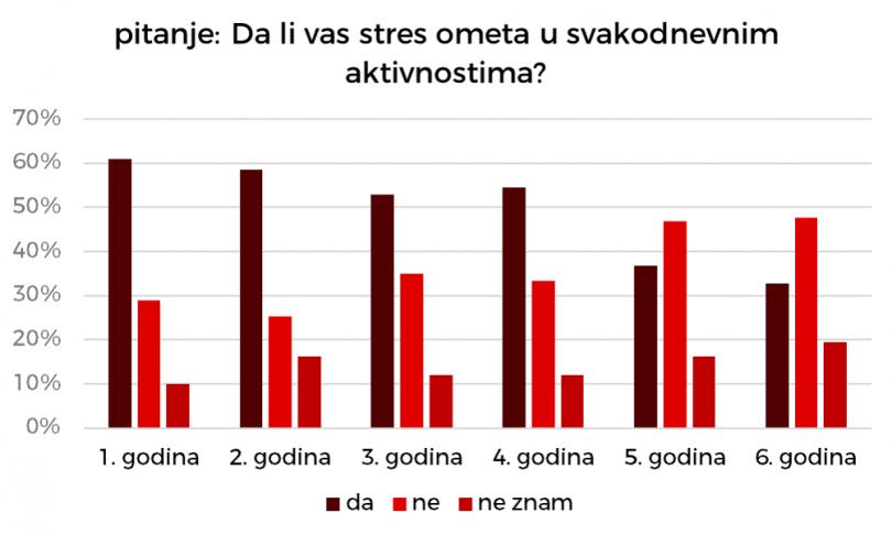 Stres povezan sa studiranjem značajno opada nakon IV godine studija.