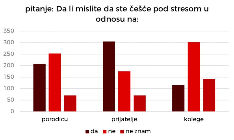 Studenti izjavljuju da su češće pod stresom u odnosu na svoje prijatelje, ali ne i na svoje kolege.