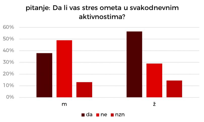 Studentkinje češće prijavljuju opterećenje stresom.